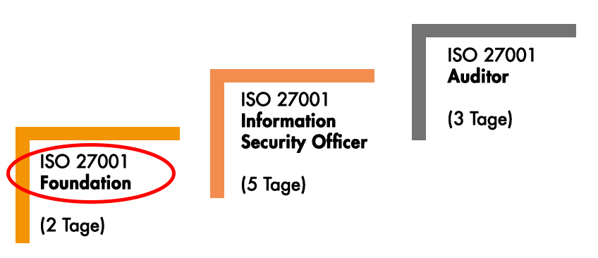 ISO27001 Foundation Training mit goldsteps